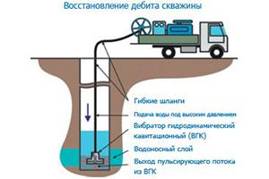 Как восстановить дебит скважины