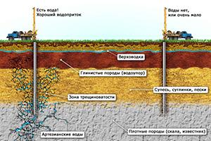 Как проверить глубину скважины после бурения?