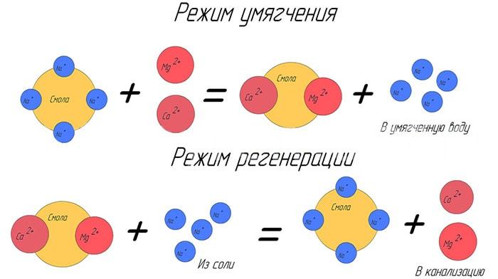 Регенерация ионообменной смолы в системе очистки воды