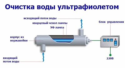 установки обеззараживания воды