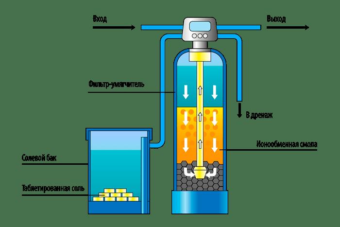 Регенерация ионообменной смолы в фильтрах очистки воды