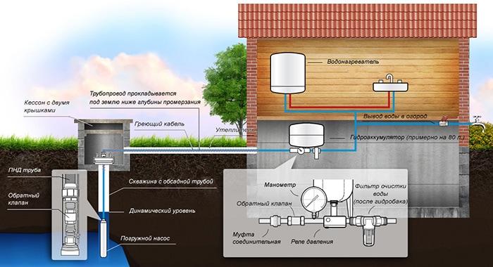 система подачи воды из скважины