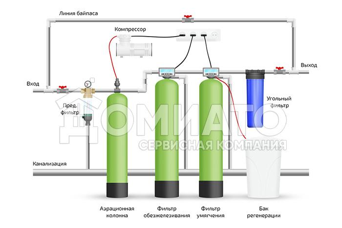 схема умягчения и аэрационного обезжелезивания воды